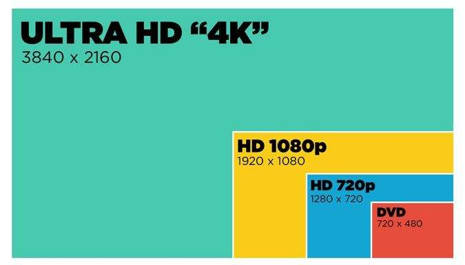 Resolucion Mejores Televisores de 50 pulgadas